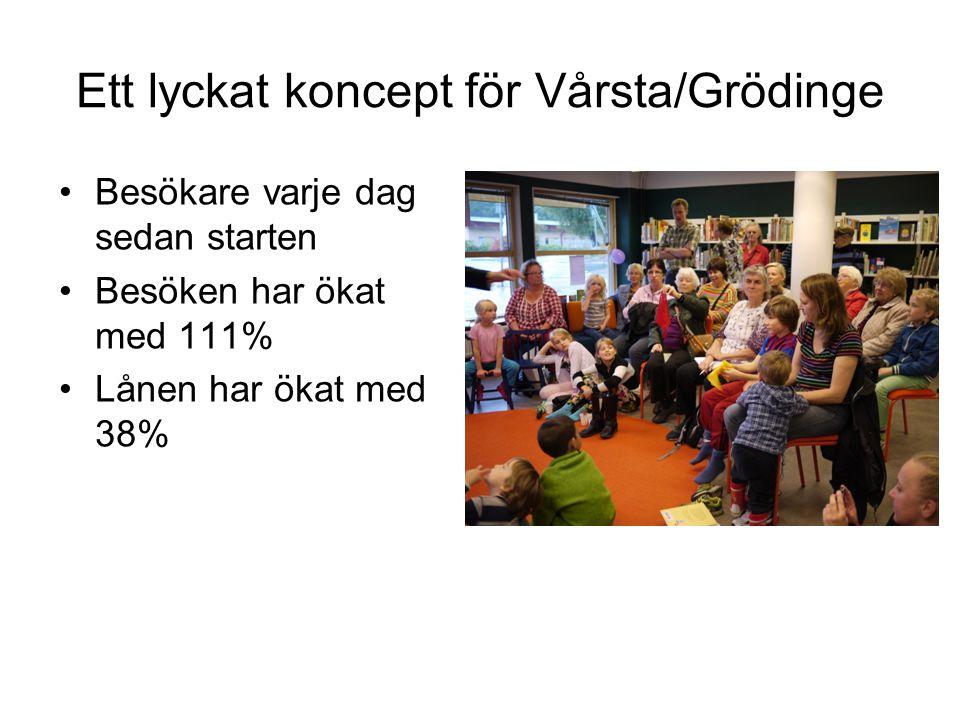 Ett lyckat koncept för Vårsta/Grödinge •Besökare varje dag sedan starten •Besöken har ökat med 111% •Lånen har ökat med 38%