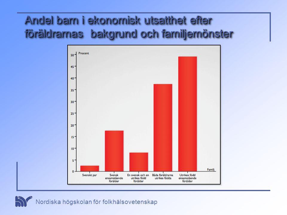 Nordiska högskolan för folkhälsovetenskap Andel barn i ekonomisk utsatthet efter föräldrarnas bakgrund och familjemönster