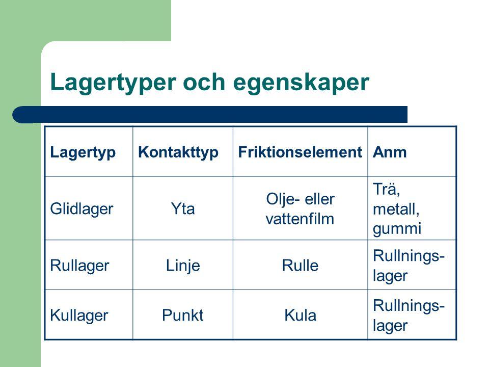 Lagertyper och egenskaper LagertypKontakttypFriktionselementAnm GlidlagerYta Olje- eller vattenfilm Trä, metall, gummi RullagerLinjeRulle Rullnings- l