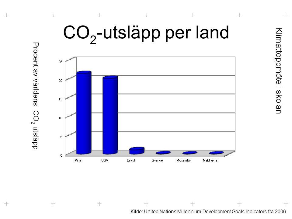 Klimattoppmöte i skolan CO 2 -utsläpp per land Kilde: United Nations Millennium Development Goals Indicators fra 2006 Procent av världens CO 2 utsläpp