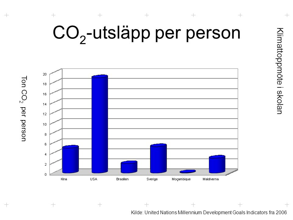Klimattoppmöte i skolan CO 2 -utsläpp per person Kilde: United Nations Millennium Development Goals Indicators fra 2006 Ton CO 2 per person