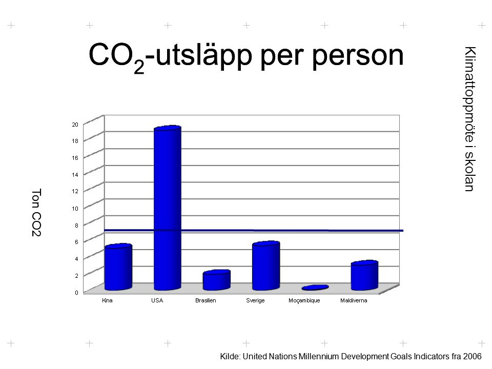 Klimattoppmöte i skolan CO 2 -utsläpp per person Kilde: United Nations Millennium Development Goals Indicators fra 2006 Ton CO2 CO 2 -utsläpp per person Kilde: United Nations Millennium Development Goals Indicators fra 2006 Ton CO2