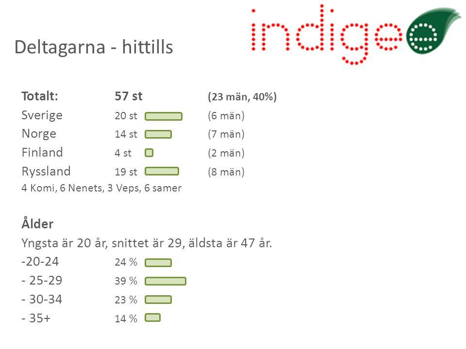Deltagarna - hittills Totalt: 57 st (23 män, 40%) Sverige 20 st(6 män) Norge 14 st(7 män) Finland 4 st(2 män) Ryssland 19 st(8 män) 4 Komi, 6 Nenets,