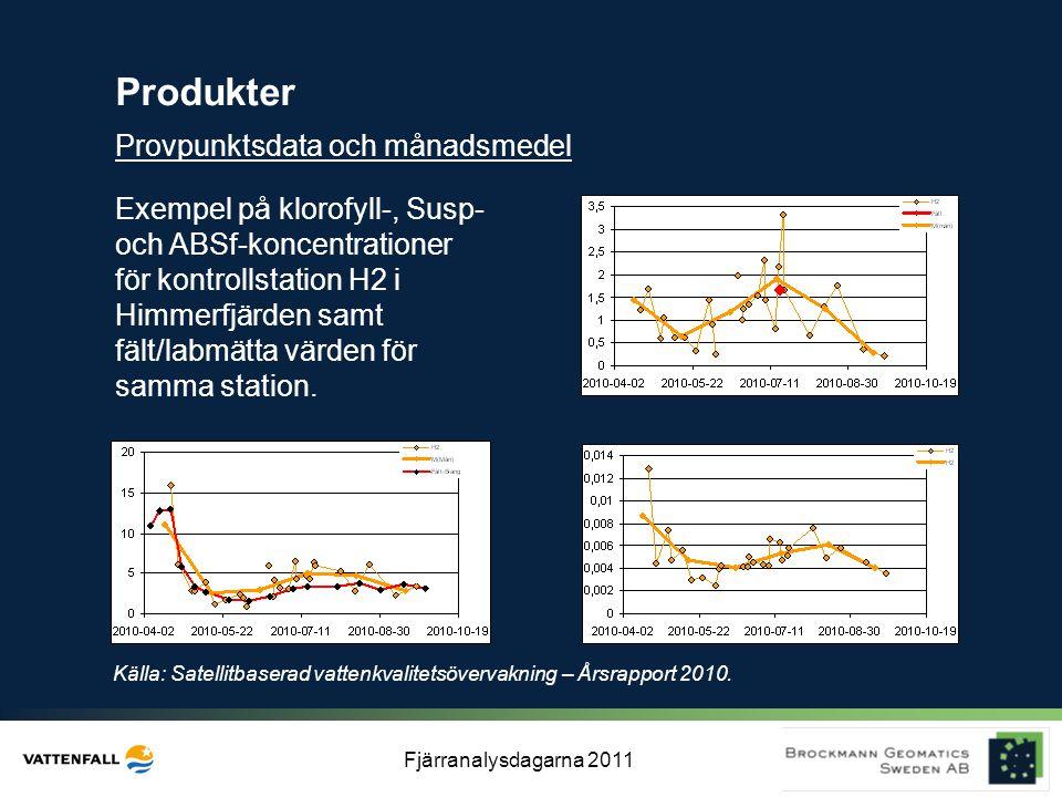 Fjärranalysdagarna 2011 Produkter Exempel på klorofyll-, Susp- och ABSf-koncentrationer för kontrollstation H2 i Himmerfjärden samt fält/labmätta värd