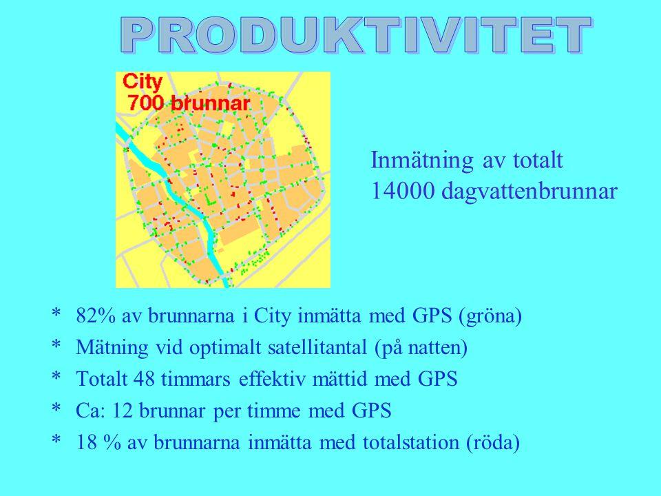 *82% av brunnarna i City inmätta med GPS (gröna) *Mätning vid optimalt satellitantal (på natten) *Totalt 48 timmars effektiv mättid med GPS *Ca: 12 br