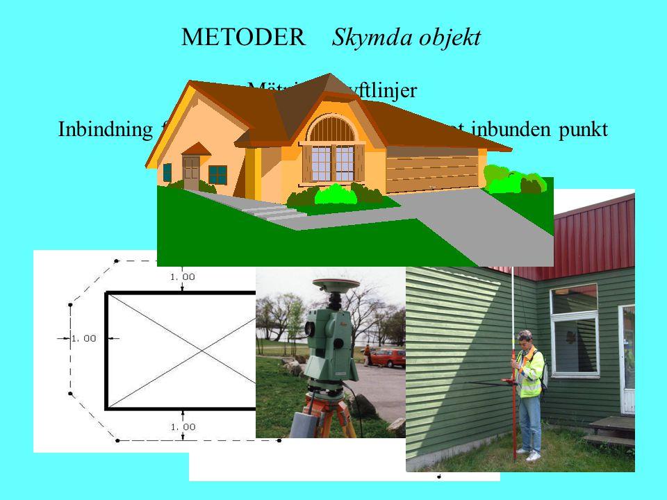METODER Skymda objekt Mätning i syftlinjer Inbindning från inmätta punkter, syftning mot inbunden punkt Offset från inmätta linjer Kombinera med total