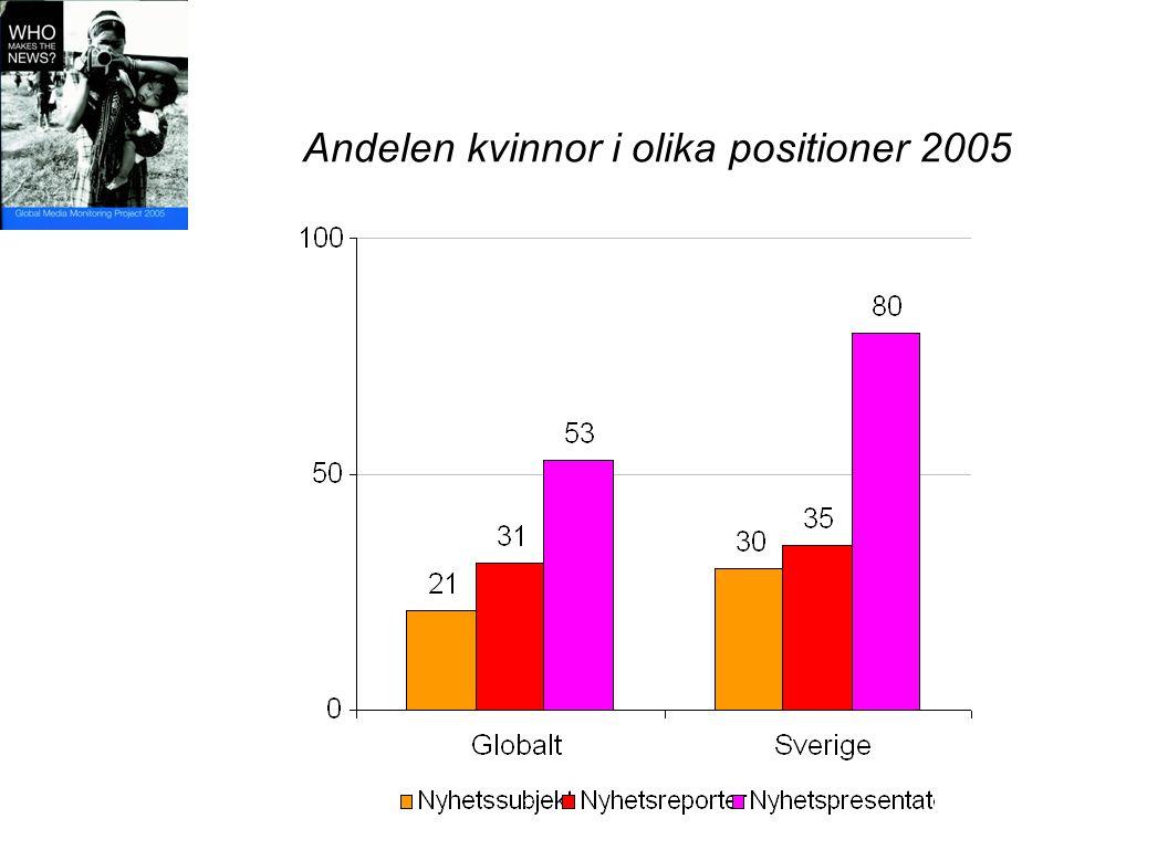 Andelen kvinnor i olika positioner 2005