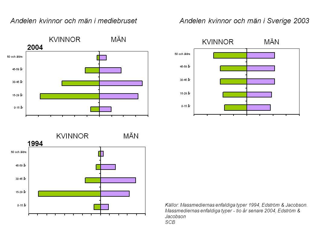 Andelen kvinnor och män i mediebruset KVINNOR MÄN Källor: Massmediernas enfaldiga typer 1994, Edström & Jacobson.
