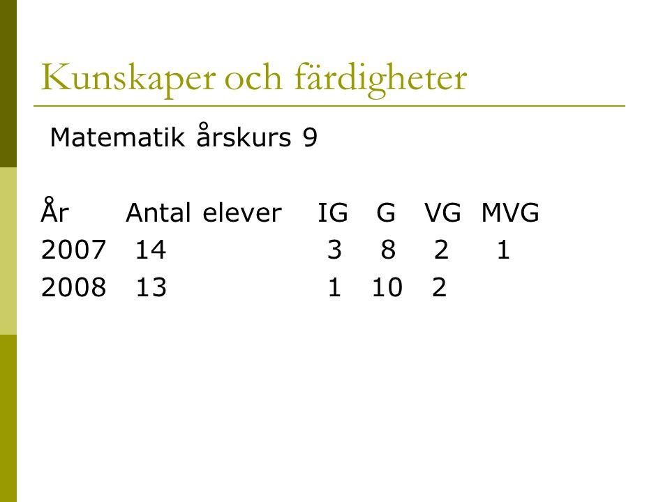 Kunskaper och färdigheter Matematik årskurs 9 År Antal elever IG G VG MVG 2007 14 3 8 2 1 2008 13 1 10 2