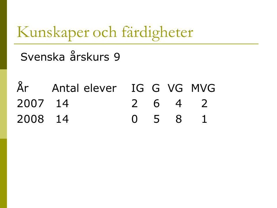 Kunskaper och färdigheter Svenska årskurs 9 År Antal elever IG G VG MVG 2007 14 2 6 4 2 2008 14 0 5 8 1
