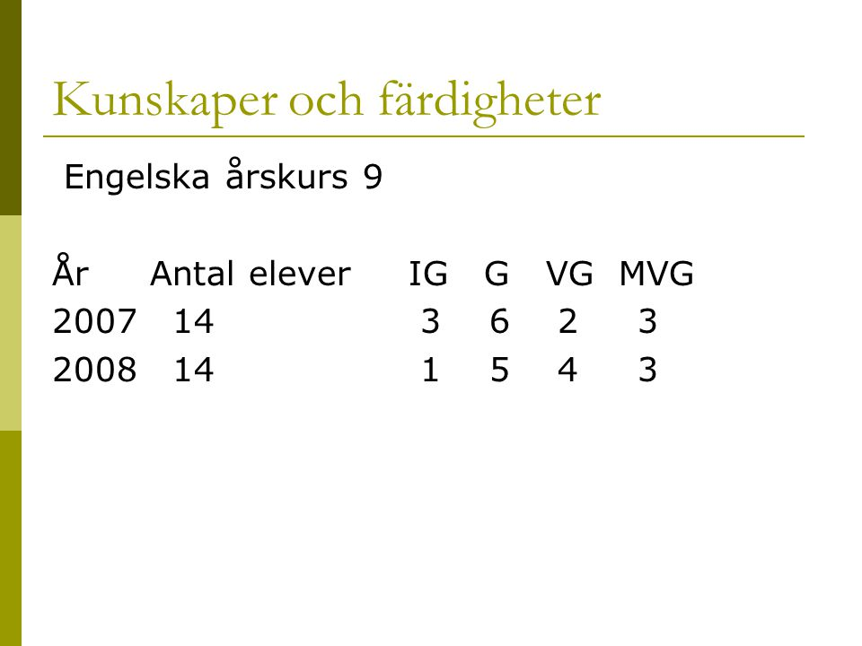 Kunskaper och färdigheter Engelska årskurs 9 År Antal elever IG G VG MVG 2007 14 3 6 2 3 2008 14 1 5 4 3