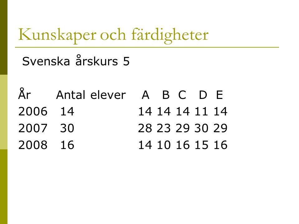 Kunskaper och färdigheter Svenska årskurs 5 År Antal elever A B C D E 2006 1414 14 14 11 14 2007 3028 23 29 30 29 2008 1614 10 16 15 16