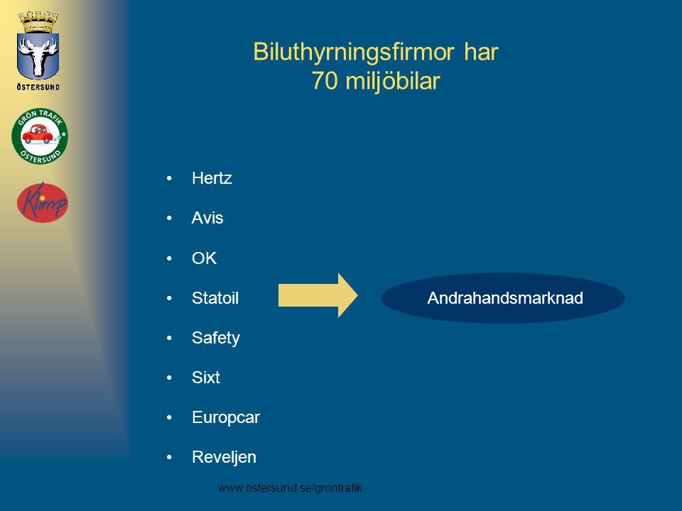 www.ostersund.se/grontrafik Biluthyrningsfirmor har 70 miljöbilar •Hertz •Avis •OK •Statoil •Safety •Sixt •Europcar •Reveljen Andrahandsmarknad
