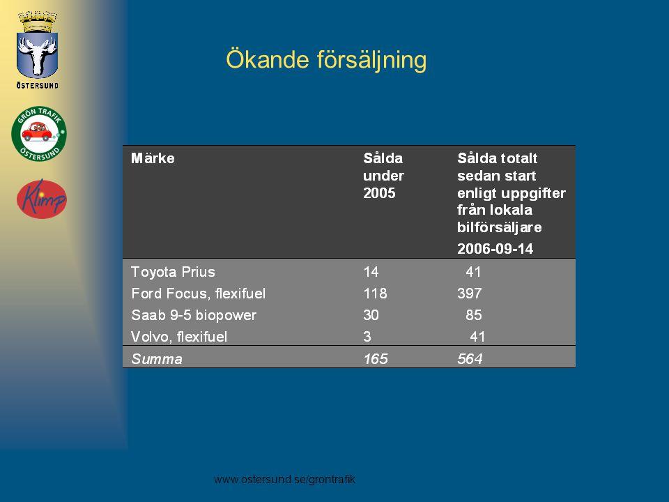 www.ostersund.se/grontrafik Ökande försäljning