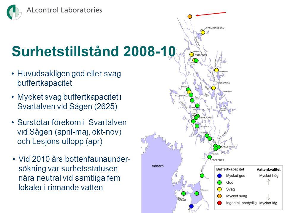 Surhetstillstånd 1974-2010 Gullspångsälven (1005) • Ökande buffertförmåga p.g.a. kalkningsinsatser