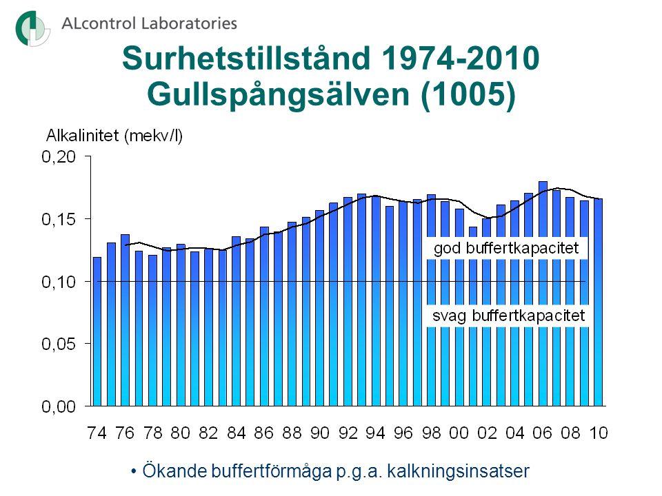 •Huvudsakligen måttligt höga halter av organiskt material Organiskt material 2008-2010 •Mycket hög halt i Hovaån vid Nötebron (1101) •Hög halt i Daglösens norra del (3415) och Svartälven vid Sågen (2625)