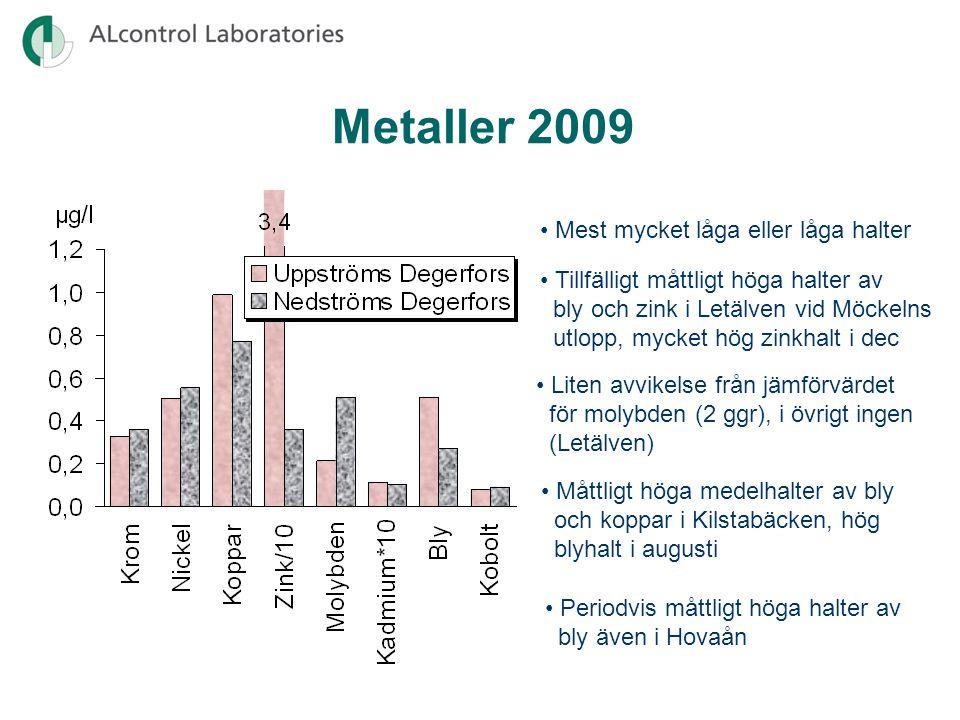 •Generellt hög eller god näringsstatus Näringsstatus (fosfor) 2008-2010 •Måttlig näringsstatus i Lonnen samt Timsälven vid utloppet i Möckeln •Dålig näringsstatus i Hovaån p.g.a.