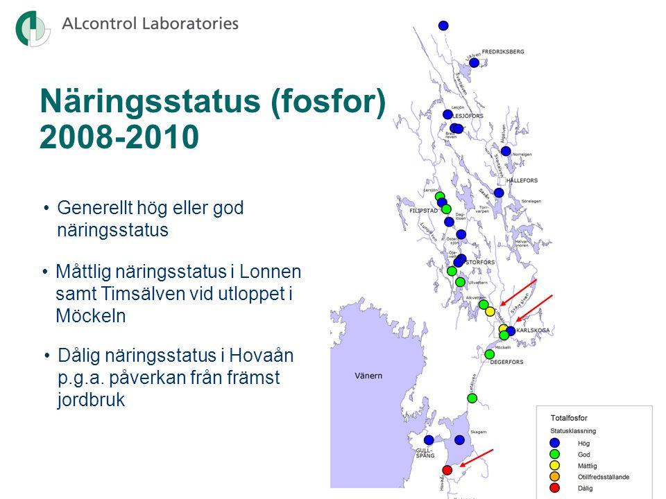 Näringstillstånd (fosfor) 1974-2010 Gullspångsälven (1005) • Flera orsaker till minskande fosforhalter: reningsverk, nedläggning av jordbruk, avfolkning av glesbygd, bättre standard på enskilda avlopp och fosforfattiga tvättmedel