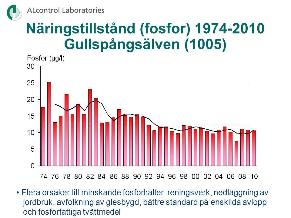 •Generellt måttligt höga kvävehalter Näringstillstånd (kväve) 2008-2010 •Mycket hög halt i Hovaån •Hög halt av ammoniumkväve och samtidigt förhöjda värden för alk.