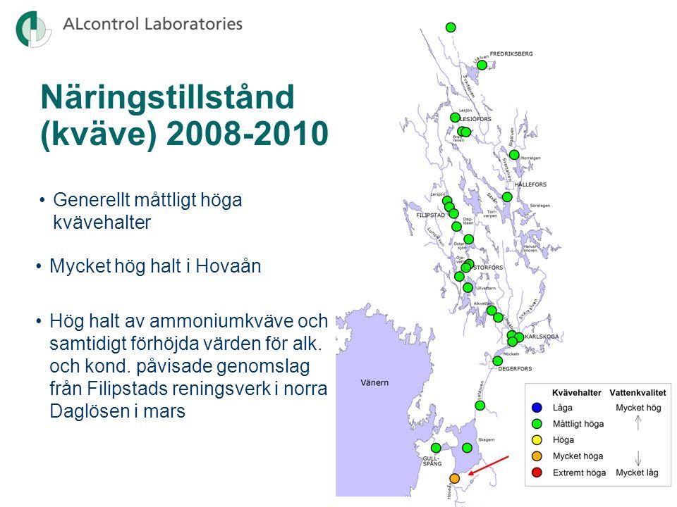 Näringstillstånd (kväve) 1974-2009 Gullspångsälven (1005) • Minskande kvävehalter främst p.g.a.