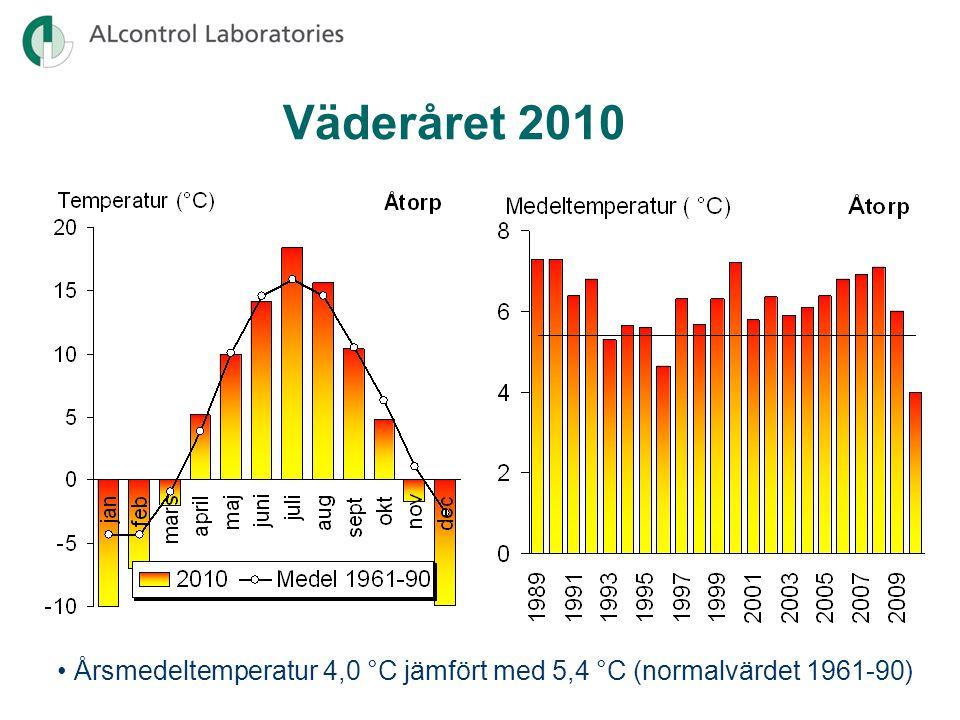 Väderåret 2010 • Årsnederbörd 611 mm jämfört med 685 mm (normalvärdet 1961-90)