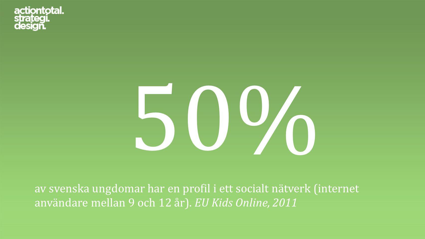 50% av svenska ungdomar har en profil i ett socialt nätverk (internet användare mellan 9 och 12 år). EU Kids Online, 2011