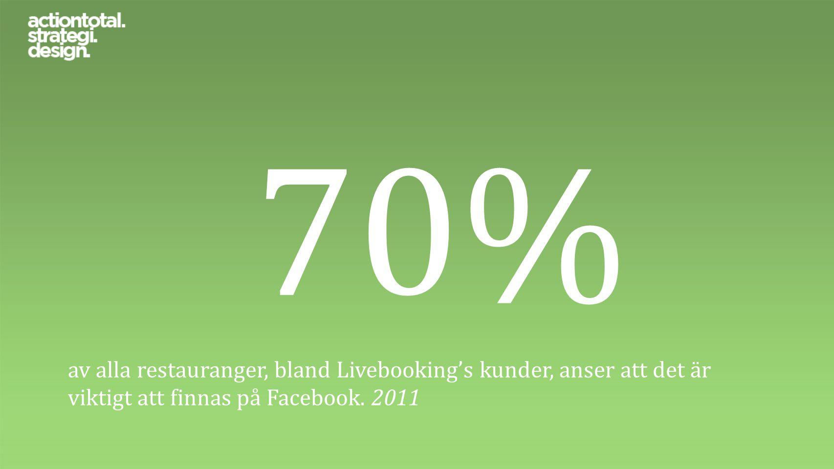 70% av alla restauranger, bland Livebooking's kunder, anser att det är viktigt att finnas på Facebook. 2011