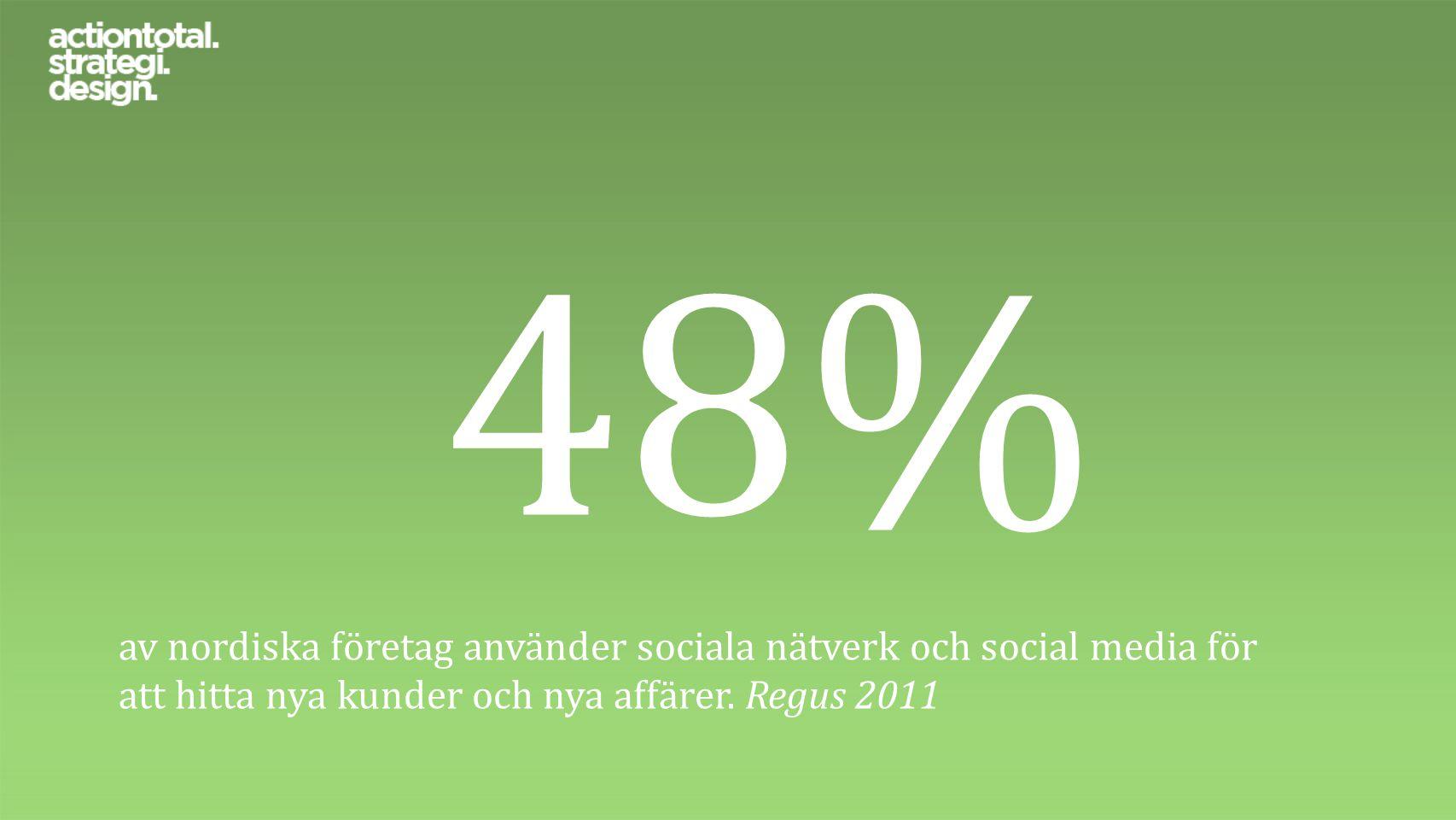 48% av nordiska företag använder sociala nätverk och social media för att hitta nya kunder och nya affärer. Regus 2011