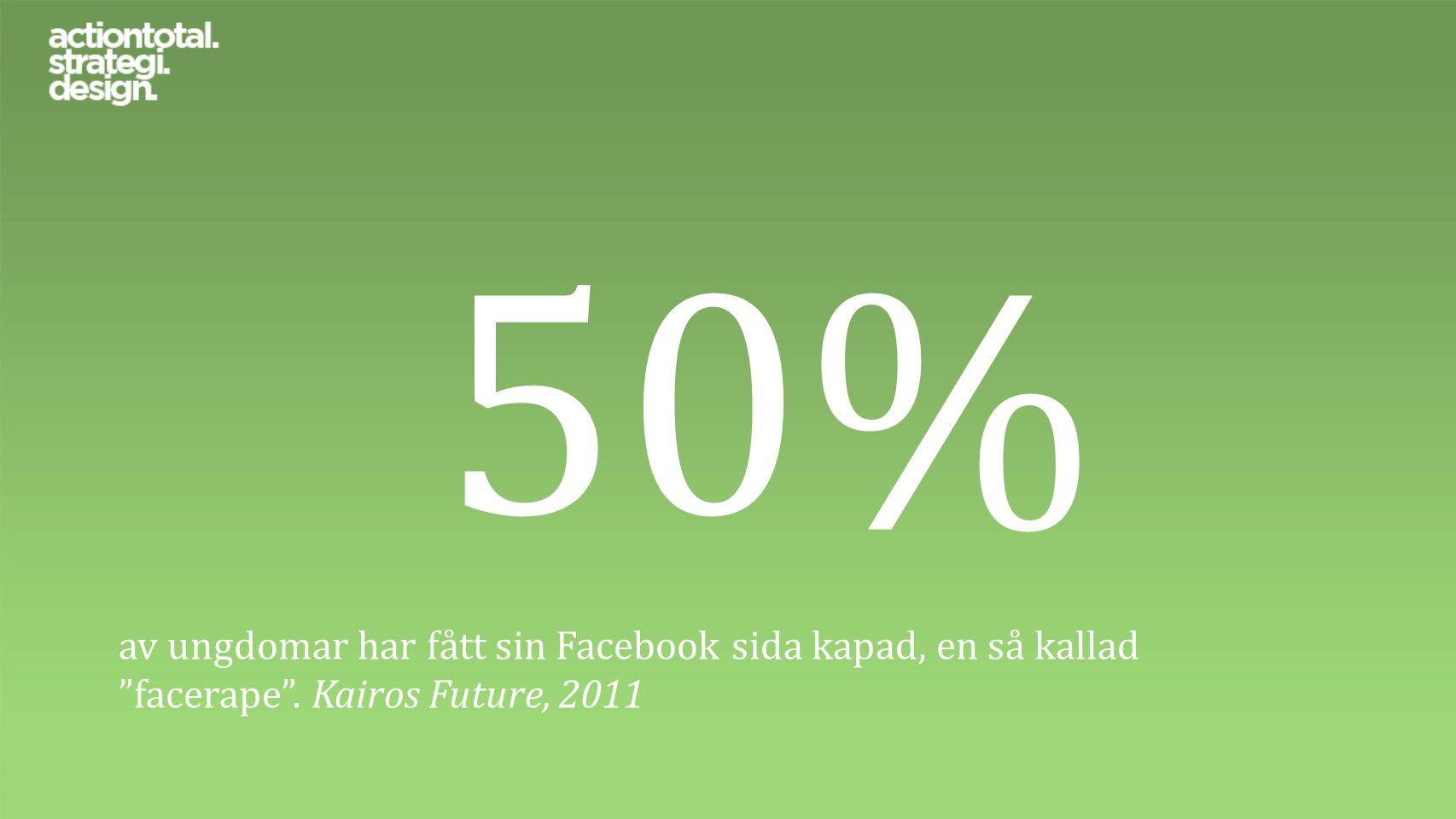 """50% av ungdomar har fått sin Facebook sida kapad, en så kallad """"facerape"""". Kairos Future, 2011"""