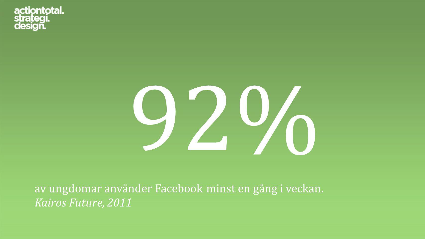 92% av ungdomar använder Facebook minst en gång i veckan. Kairos Future, 2011
