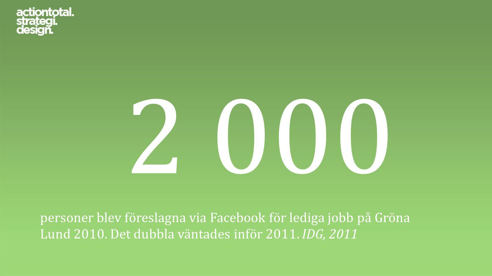 2 000 personer blev föreslagna via Facebook för lediga jobb på Gröna Lund 2010. Det dubbla väntades inför 2011. IDG, 2011