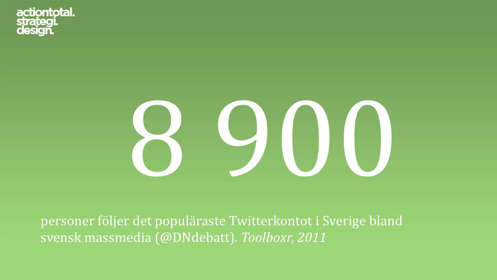 8 900 personer följer det populäraste Twitterkontot i Sverige bland svensk massmedia (@DNdebatt). Toolboxr, 2011