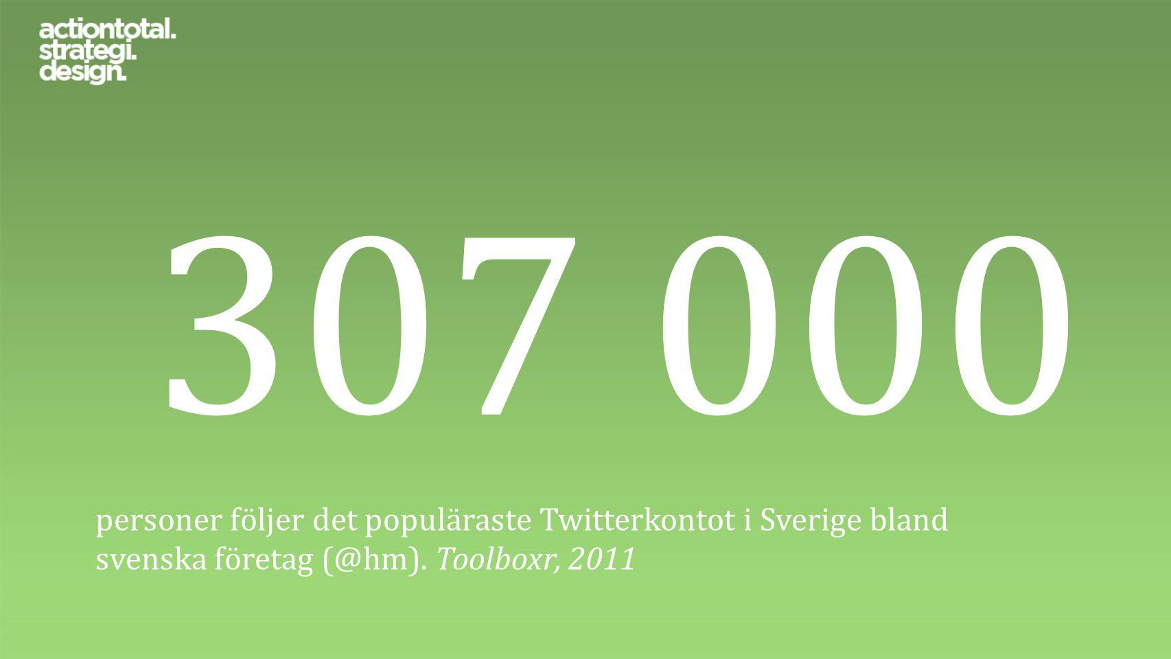 307 000 personer följer det populäraste Twitterkontot i Sverige bland svenska företag (@hm). Toolboxr, 2011