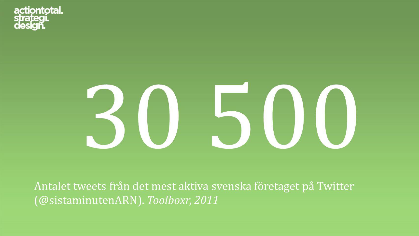 30 500 Antalet tweets från det mest aktiva svenska företaget på Twitter (@sistaminutenARN). Toolboxr, 2011