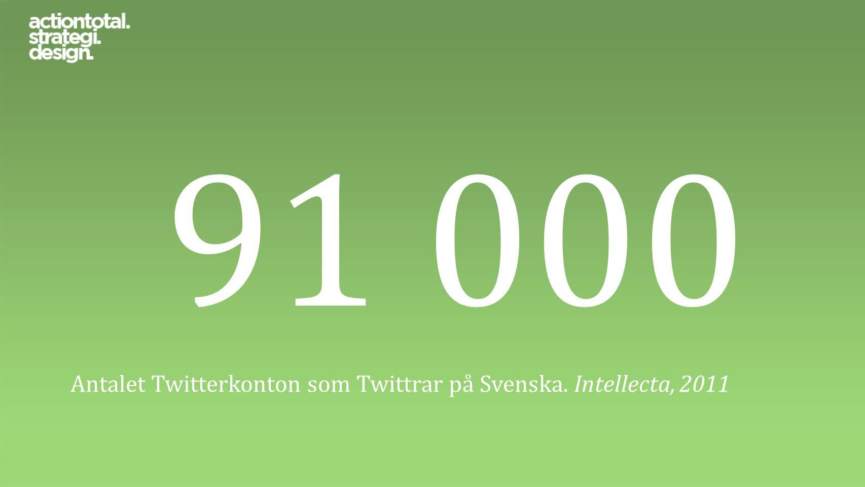 91 000 Antalet Twitterkonton som Twittrar på Svenska. Intellecta, 2011