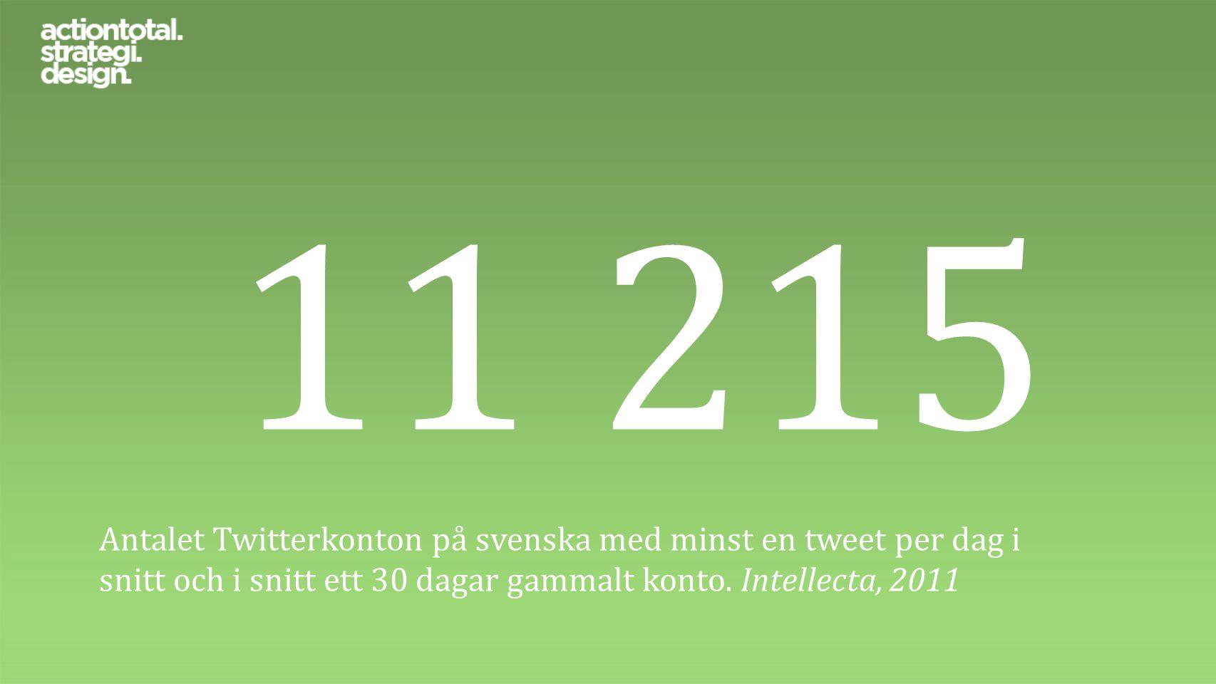 11 215 Antalet Twitterkonton på svenska med minst en tweet per dag i snitt och i snitt ett 30 dagar gammalt konto. Intellecta, 2011