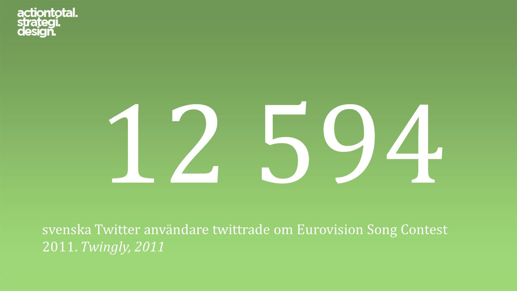 12 594 svenska Twitter användare twittrade om Eurovision Song Contest 2011. Twingly, 2011