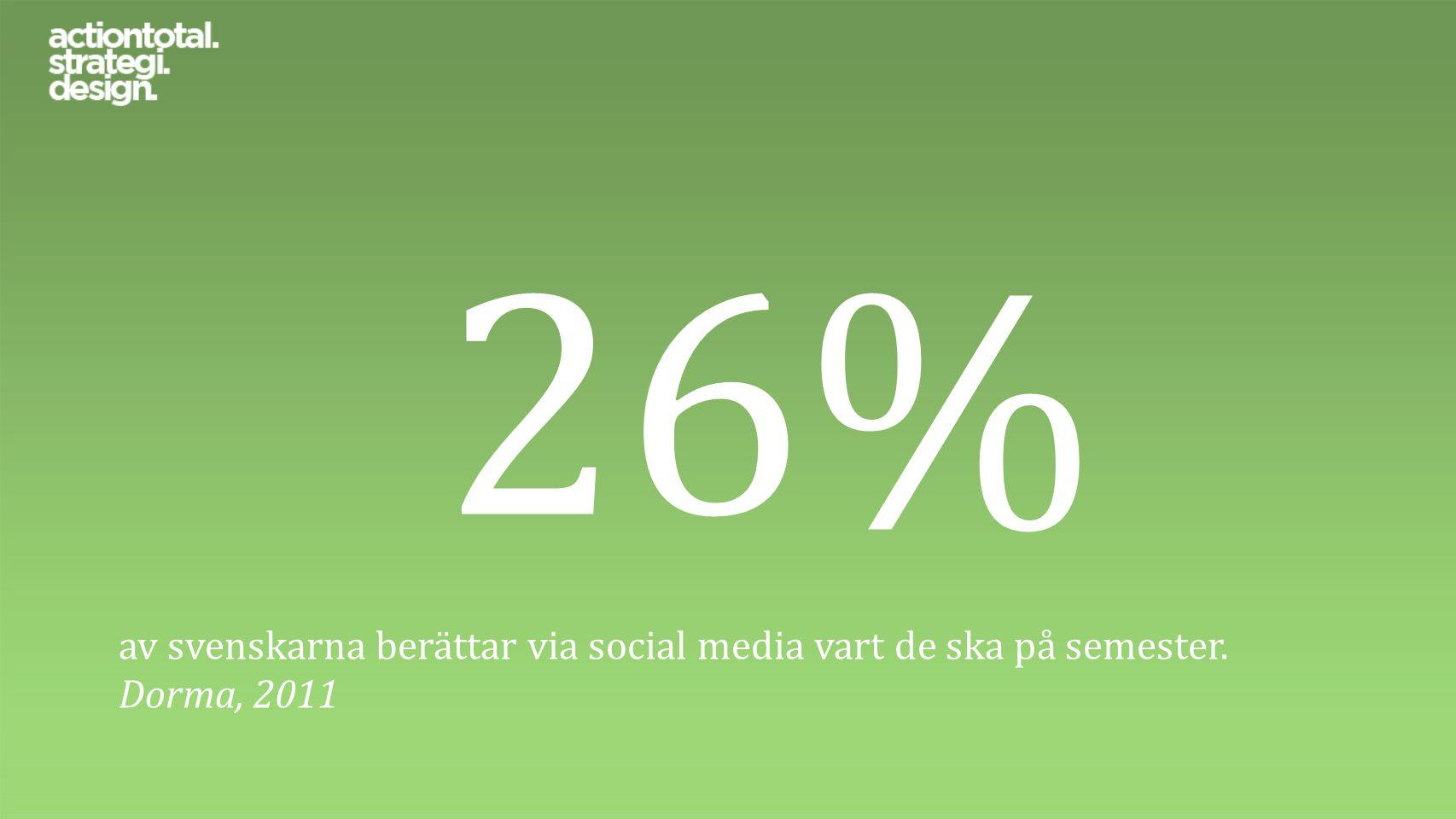 26% av svenskarna berättar via social media vart de ska på semester. Dorma, 2011