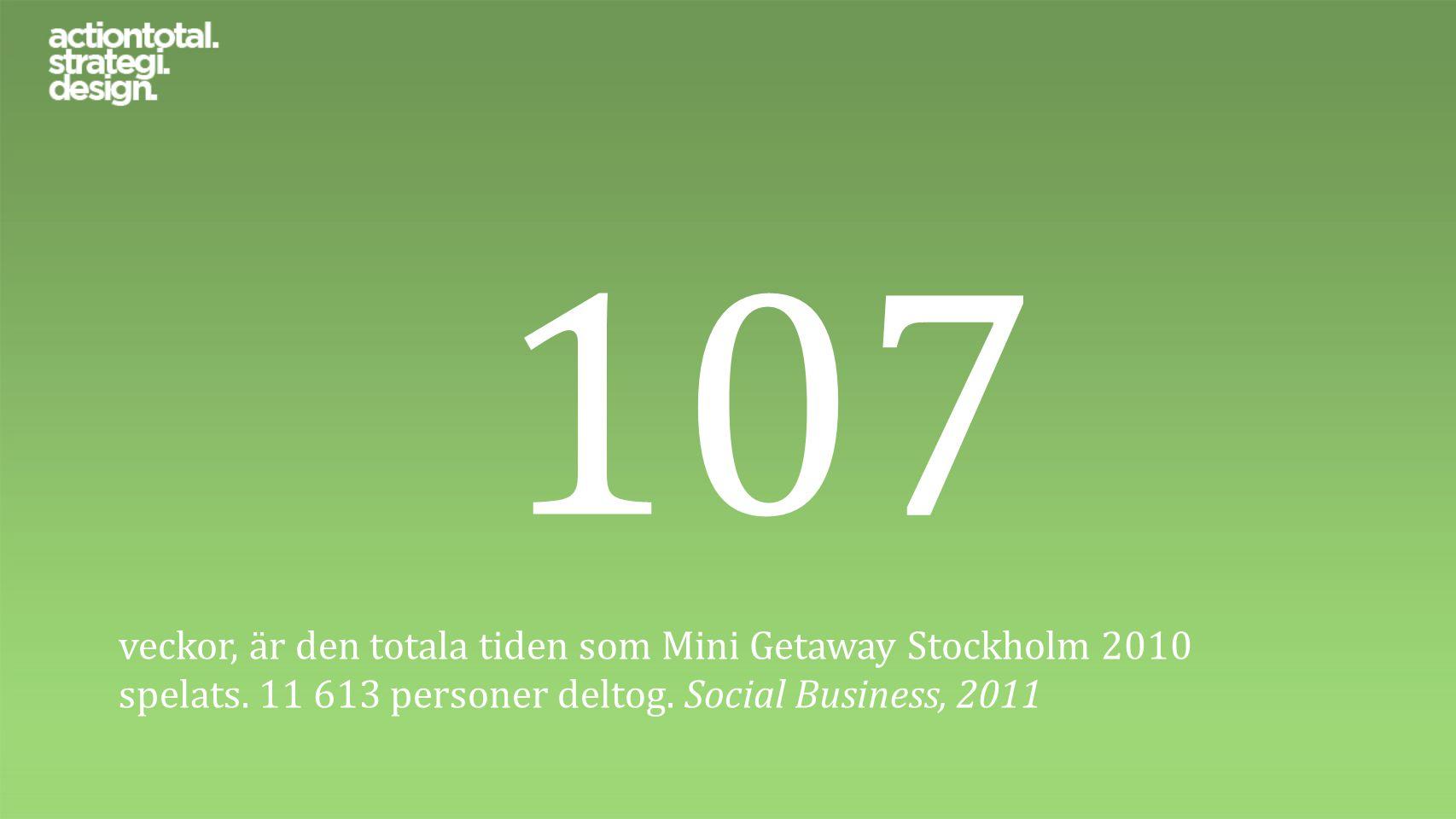 107 veckor, är den totala tiden som Mini Getaway Stockholm 2010 spelats. 11 613 personer deltog. Social Business, 2011