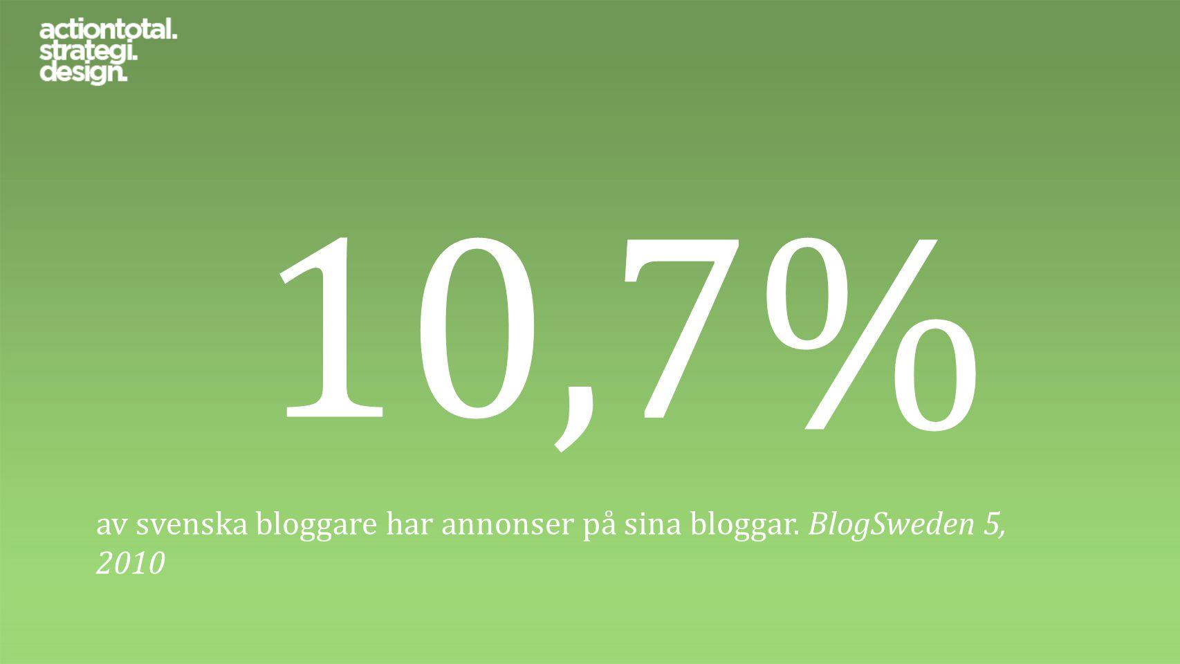 10,7% av svenska bloggare har annonser på sina bloggar. BlogSweden 5, 2010