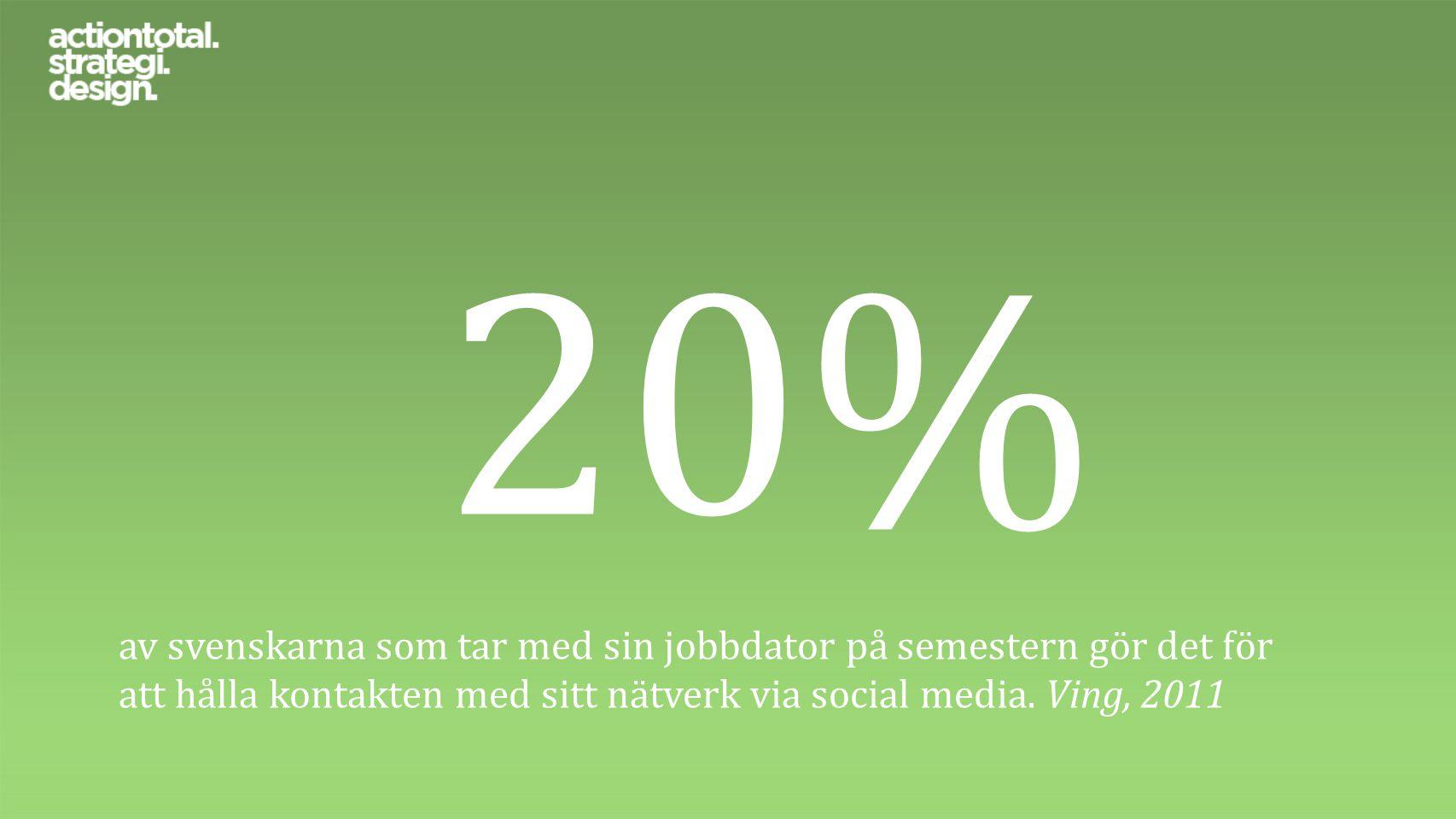 20% av svenskarna som tar med sin jobbdator på semestern gör det för att hålla kontakten med sitt nätverk via social media. Ving, 2011