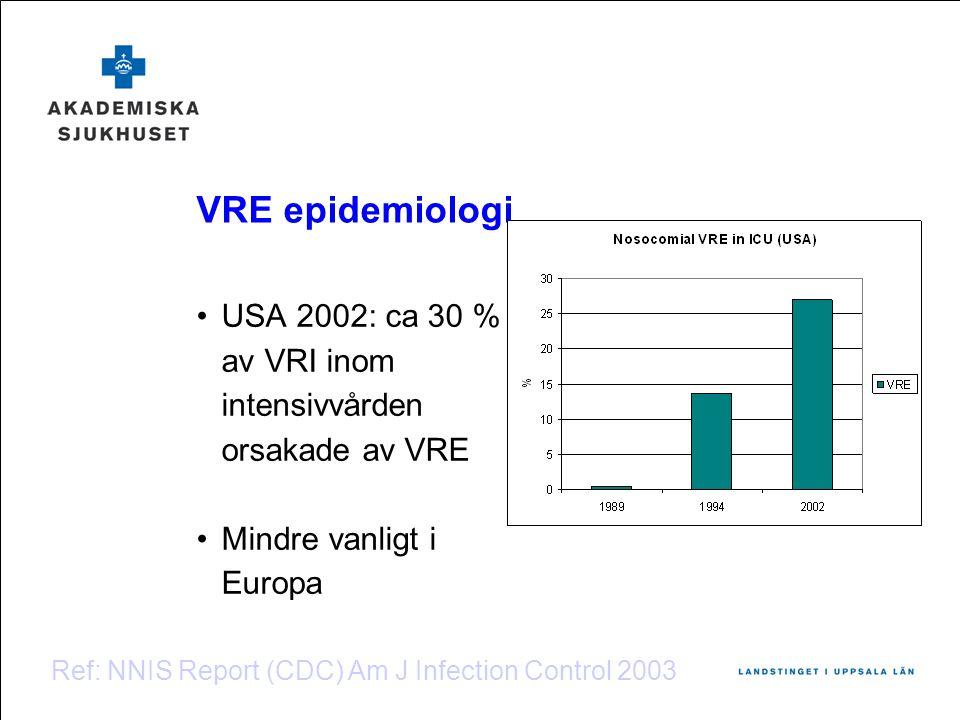 VRE epidemiologi •USA 2002: ca 30 % av VRI inom intensivvården orsakade av VRE •Mindre vanligt i Europa Ref: NNIS Report (CDC) Am J Infection Control 2003