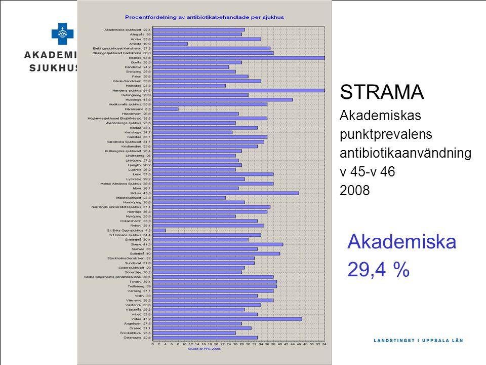 STRAMA Akademiskas punktprevalens antibiotikaanvändning v 45-v 46 2008 Akademiska 29,4 %