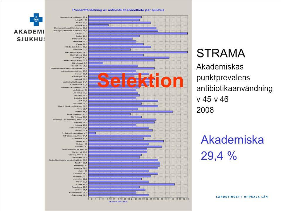 STRAMA Akademiskas punktprevalens antibiotikaanvändning v 45-v 46 2008 Akademiska 29,4 % Selektion