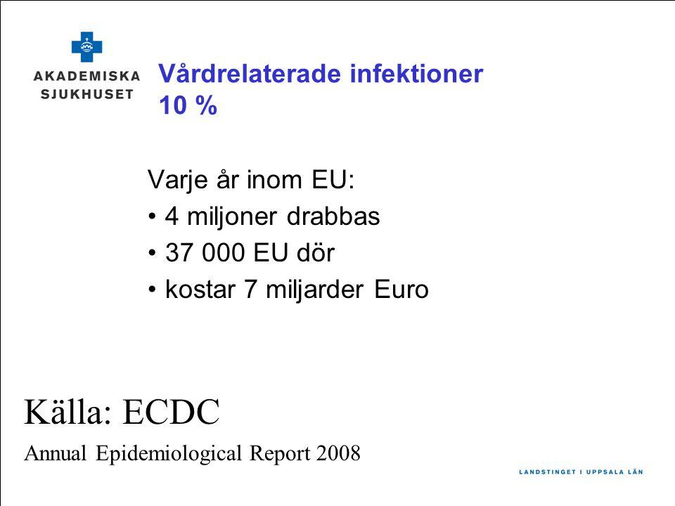 Vårdrelaterade infektioner 10 % Varje år inom EU: •4 miljoner drabbas •37 000 EU dör •kostar 7 miljarder Euro Källa: ECDC Annual Epidemiological Report 2008