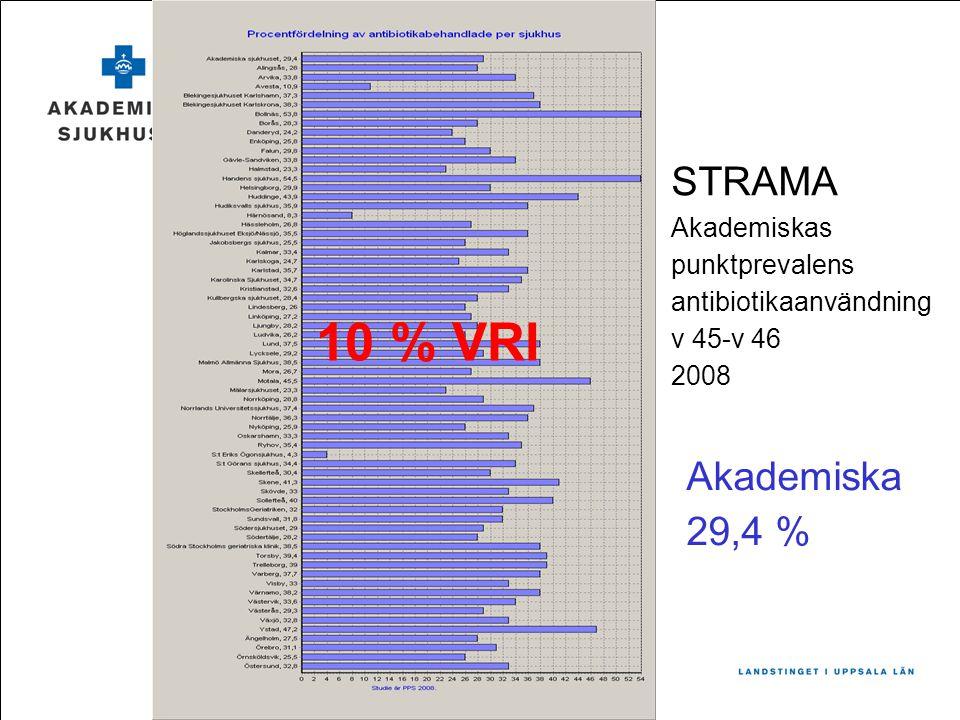 STRAMA Akademiskas punktprevalens antibiotikaanvändning v 45-v 46 2008 Akademiska 29,4 % 10 % VRI