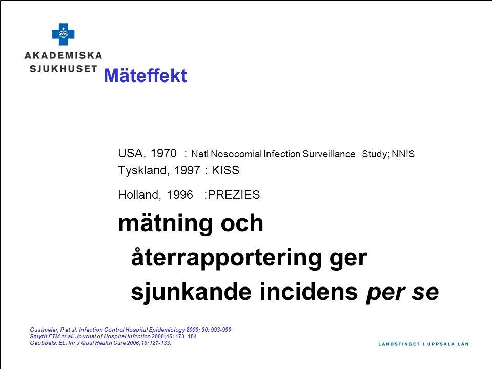 Mäteffekt USA, 1970 : Natl Nosocomial Infection Surveillance Study; NNIS Tyskland, 1997 : KISS Holland, 1996 :PREZIES mätning och återrapportering ger sjunkande incidens per se Gastmeier, P et al.