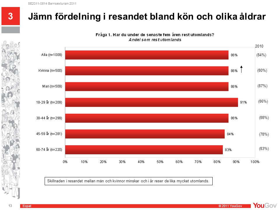 Ecpat © 2011 YouGov 13 SE2011-0814 Barnsexturism 2011 Jämn fördelning i resandet bland kön och olika åldrar 3 (84%) 2010 (80%) (87%) (86%) (88%) (78%)