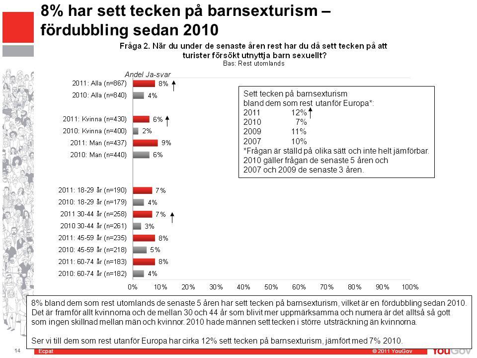 Ecpat © 2011 YouGov 14 SE2011-0814 Barnsexturism 2011 8% har sett tecken på barnsexturism – fördubbling sedan 2010 Andel Ja-svar Sett tecken på barnse