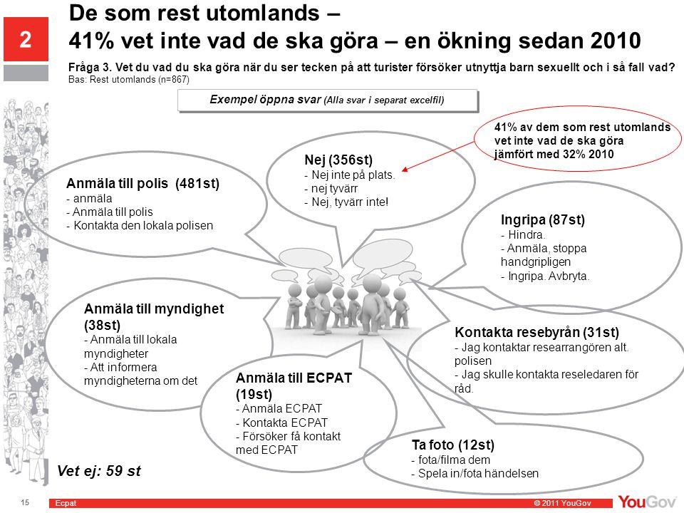 Ecpat © 2011 YouGov 15 SE2011-0814 Barnsexturism 2011 De som rest utomlands – 41% vet inte vad de ska göra – en ökning sedan 2010 2 Fråga 3. Vet du va